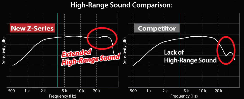 Wider frequency range