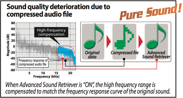 Advanced Sound Retriever