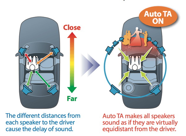 Auto Time Alignment