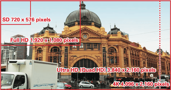 4K/60p Ultra HD video