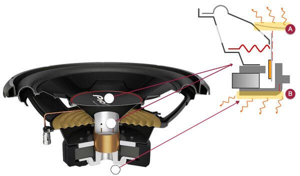 Voice Coil Cooling System