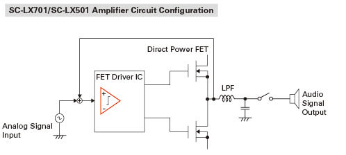 Improved Circuit Design