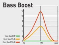 Direct Bass Boost