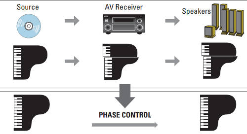 Synchronized sound with phase control