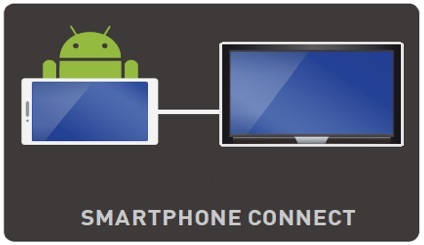 Smartphone Connect