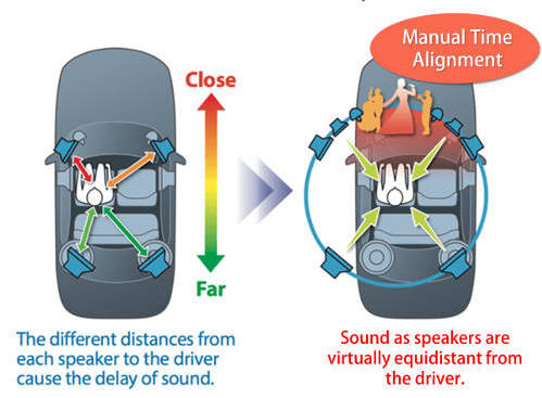 Manual time alignment