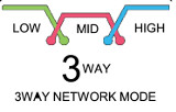 3 Way Network Mode
