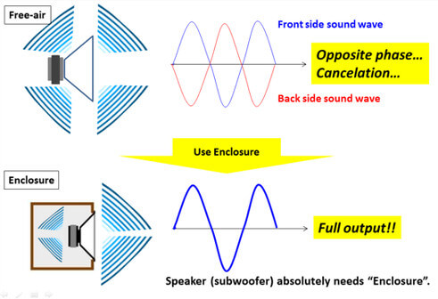 pioneer blog speaker subwoofer enclosure tips wiring 6 8 ohm speakers when things shake or vibrate, they make sounds we can hear in the world around us sound is invisible most of the time, but sometimes you can actually see